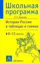 История России в таблицах и схемах 6-11 кл